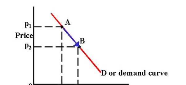 O que é a procura de mercado?