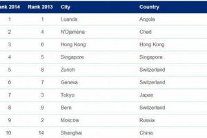 ranking das cidades mais caras para viver